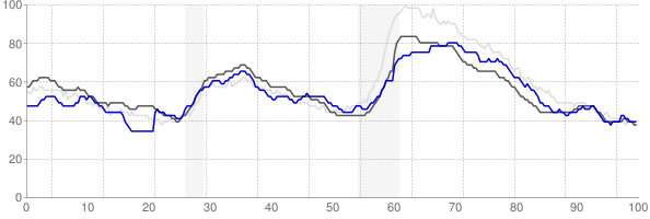 Killeen, Texas monthly unemployment rate chart